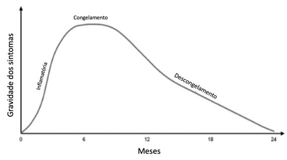 Gráfico Capsulite